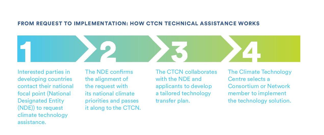 technical assistance ctcn