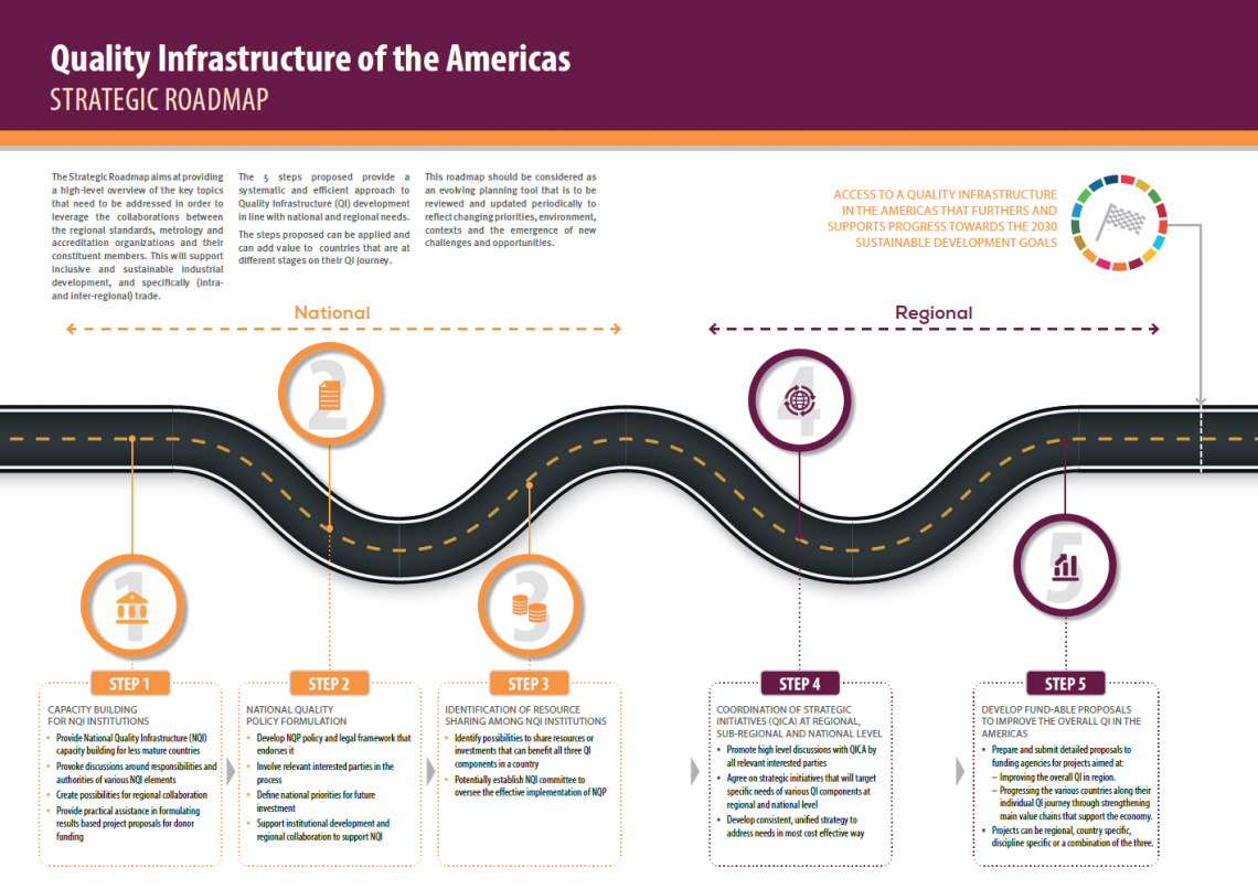 strategic roadmap for the quality infrastructure of the americas